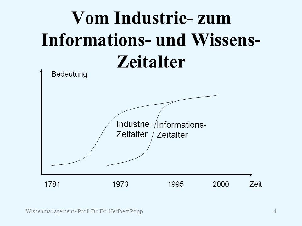 Wissenmanagement - Prof. Dr. Dr. Heribert Popp4 Vom Industrie- zum Informations- und Wissens- Zeitalter Bedeutung Zeit1781197319952000 Industrie- Zeit
