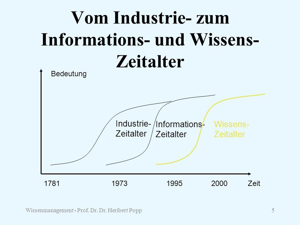 Wissenmanagement - Prof. Dr. Dr. Heribert Popp5 Vom Industrie- zum Informations- und Wissens- Zeitalter Bedeutung Zeit1781197319952000 Industrie- Zeit