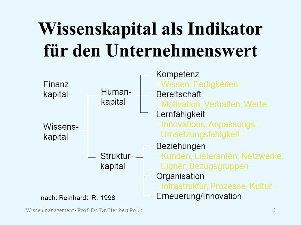 Wissenmanagement - Prof. Dr. Dr. Heribert Popp6 Wissenskapital als Indikator für den Unternehmenswert Wissens- kapital Human- kapital Struktur- kapita