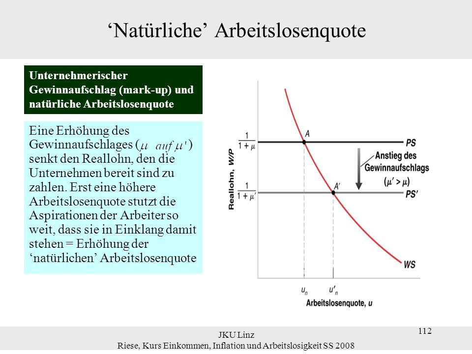JKU Linz Riese, Kurs Einkommen, Inflation und Arbeitslosigkeit SS 2008 112 'Natürliche' Arbeitslosenquote Eine Erhöhung des Gewinnaufschlages ( ) senk