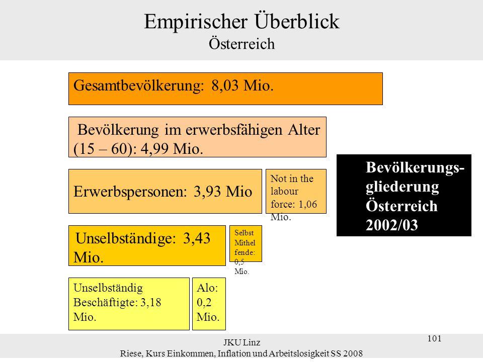 JKU Linz Riese, Kurs Einkommen, Inflation und Arbeitslosigkeit SS 2008 112 'Natürliche' Arbeitslosenquote Eine Erhöhung des Gewinnaufschlages ( ) senkt den Reallohn, den die Unternehmen bereit sind zu zahlen.