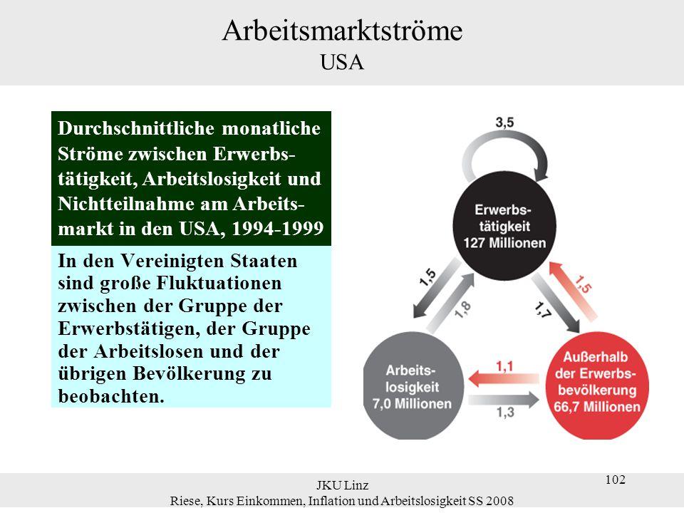 JKU Linz Riese, Kurs Einkommen, Inflation und Arbeitslosigkeit SS 2008 113 'Natürliche' Arbeitslosenquote Mit der natürlichen Arbeitslosenquote ist ein natürliches Beschäftigungsniveau verknüpft.