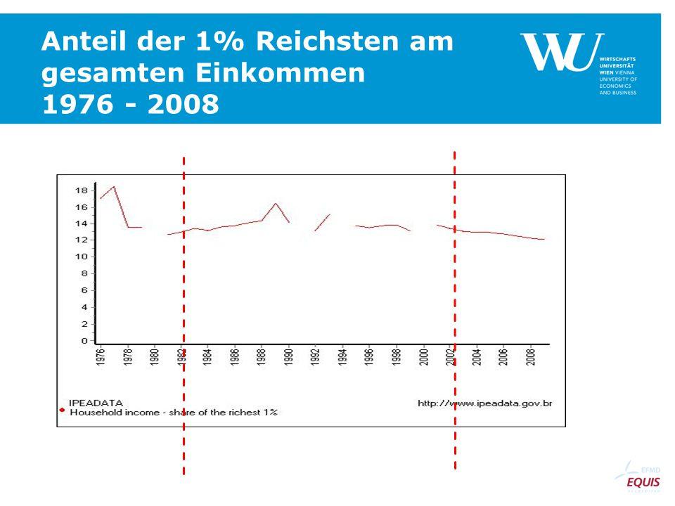 Anteil der 1% Reichsten am gesamten Einkommen 1976 - 2008