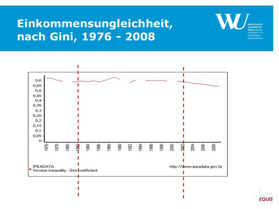 Einkommensungleichheit, nach Gini, 1976 - 2008