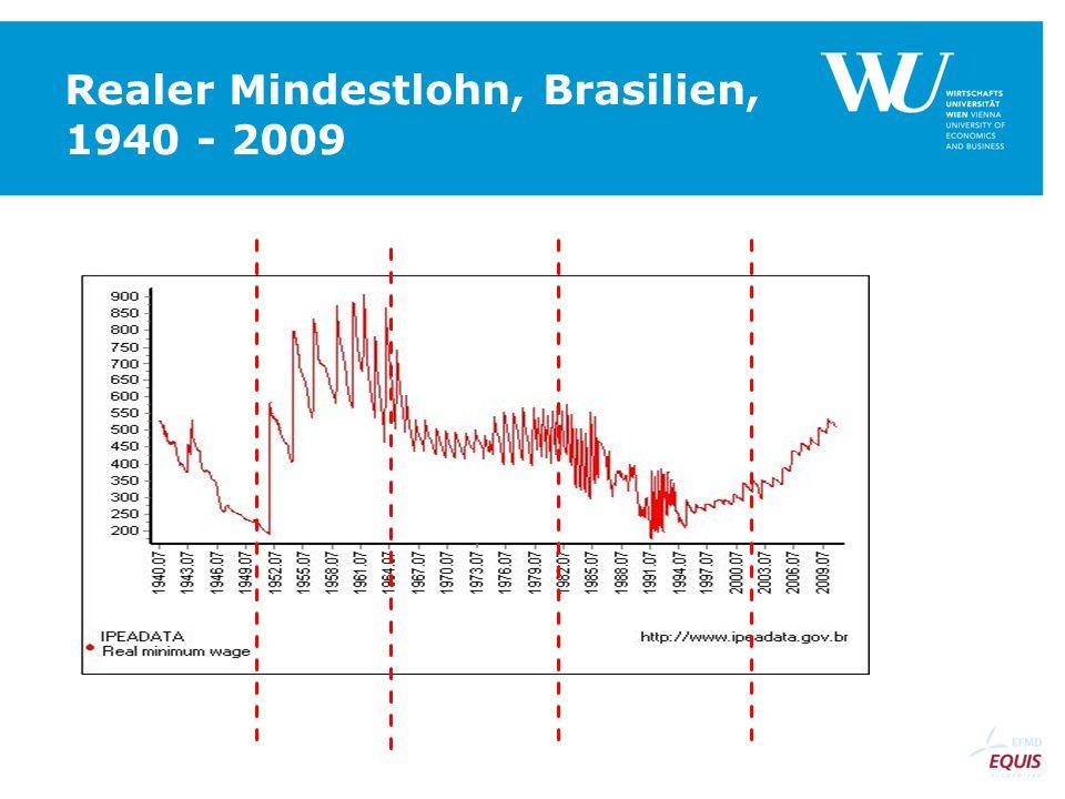 Realer Mindestlohn, Brasilien, 1940 - 2009