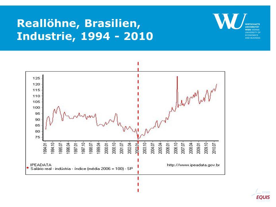 Reallöhne, Brasilien, Industrie, 1994 - 2010