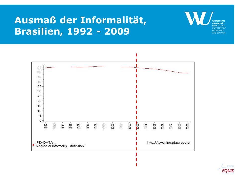 Ausmaß der Informalität, Brasilien, 1992 - 2009