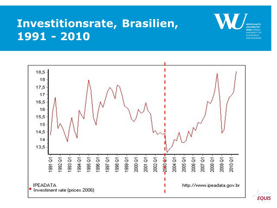 Investitionsrate, Brasilien, 1991 - 2010