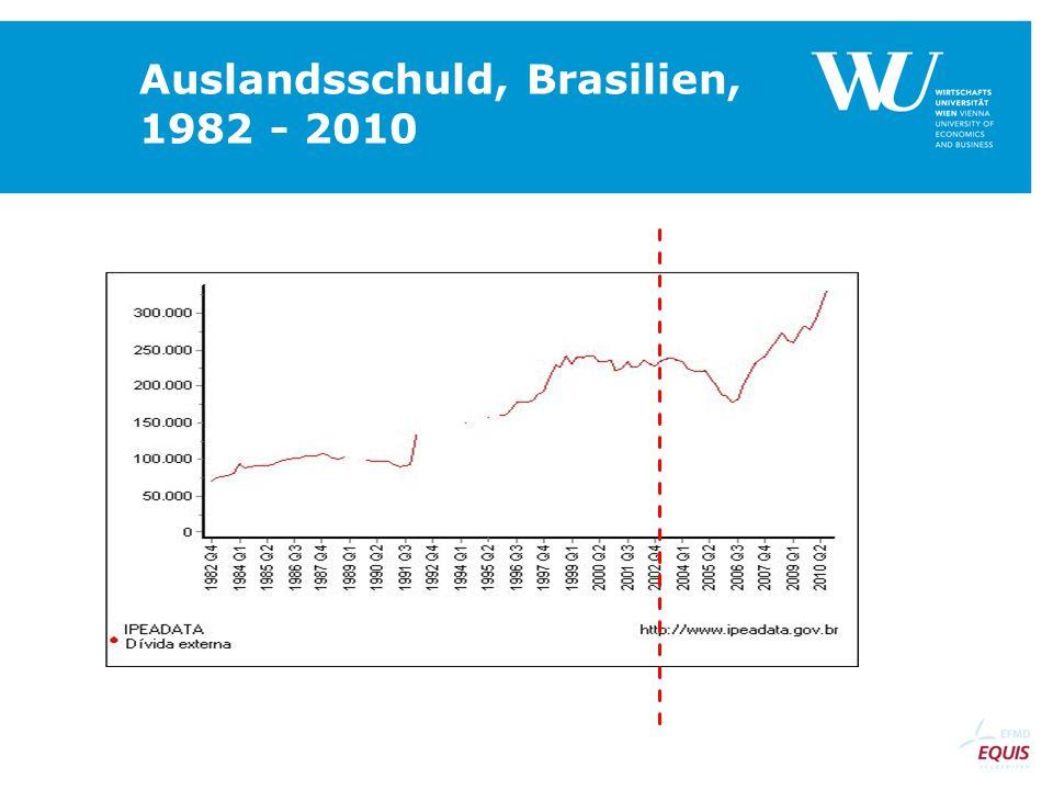 Auslandsschuld, Brasilien, 1982 - 2010