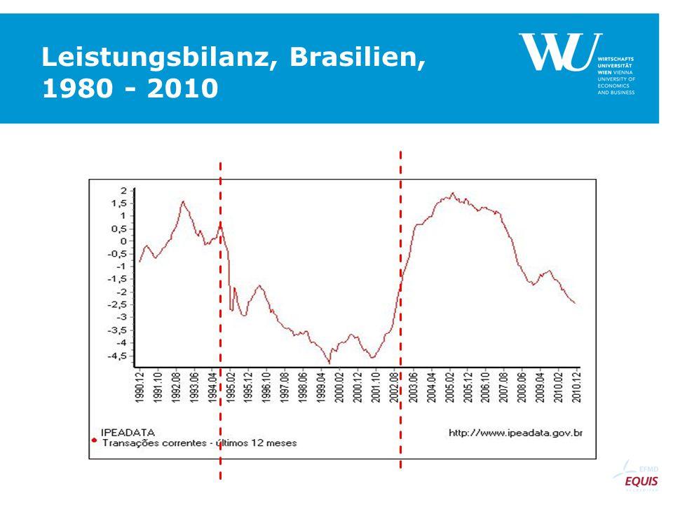 Leistungsbilanz, Brasilien, 1980 - 2010