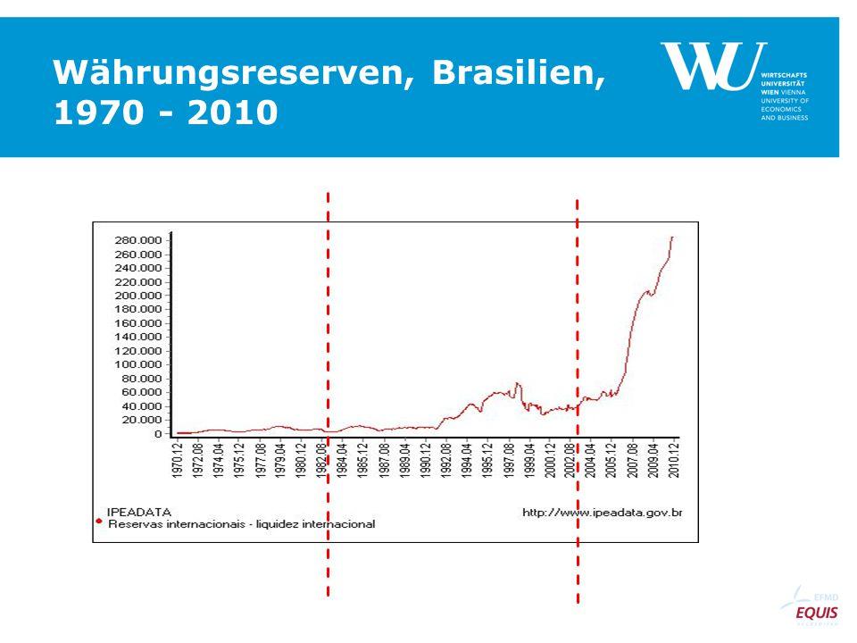 Währungsreserven, Brasilien, 1970 - 2010