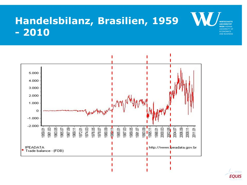 Handelsbilanz, Brasilien, 1959 - 2010
