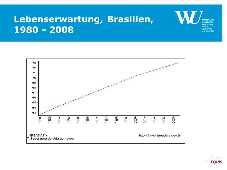 Lebenserwartung, Brasilien, 1980 - 2008