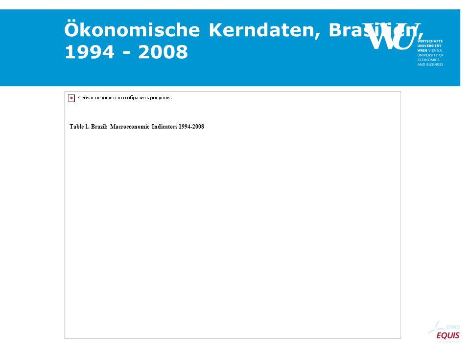 Ökonomische Kerndaten, Brasilien, 1994 - 2008 Table 1. Brazil: Macroeconomic Indicators 1994-2008