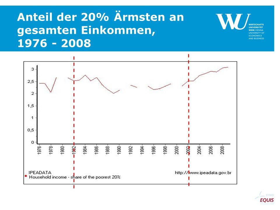 Anteil der 20% Ärmsten an gesamten Einkommen, 1976 - 2008