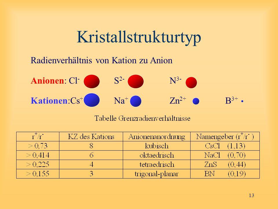 13 Kristallstrukturtyp Radienverhältnis von Kation zu Anion Anionen: Cl - S 2- N 3- Kationen:Cs + Na + Zn 2+ B 3+