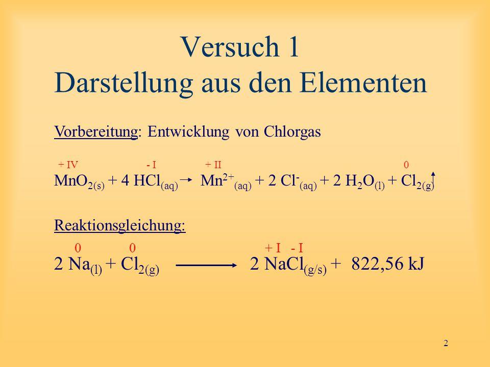 2 Versuch 1 Darstellung aus den Elementen Vorbereitung: Entwicklung von Chlorgas MnO 2(s) + 4 HCl (aq) Mn 2+ (aq) + 2 Cl - (aq) + 2 H 2 O (l) + Cl 2(g) Reaktionsgleichung: 2 Na (l) + Cl 2(g) 2 NaCl (g/s) + 822,56 kJ + IV - I + II 0 0 0 + I - I