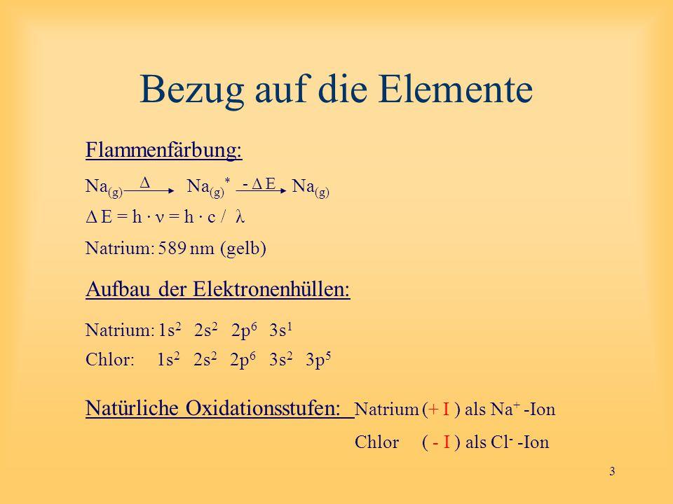 3 Bezug auf die Elemente Flammenfärbung: Na (g) Na (g) * Na (g) Δ E = h · ν = h · c / λ Natrium: 589 nm(gelb) Aufbau der Elektronenhüllen: Natrium: 1s 2 2s 2 2p 6 3s 1 Chlor: 1s 2 2s 2 2p 6 3s 2 3p 5 Natürliche Oxidationsstufen: Natrium(+ I ) als Na + -Ion Chlor ( - I ) als Cl - -Ion - Δ E Δ