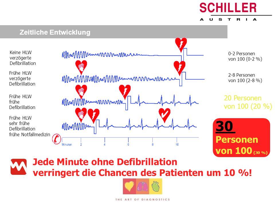 Defibrillation Zahlreiche Studien haben gezeigt, dass an Orten wo sich mehr als 1000 Menschen pro Tag aufhalten, mindestens 1x im Jahr ein plötzlicher