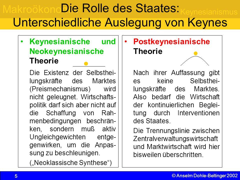 Makroökonomie Keynesianismus © Anselm Dohle-Beltinger 2002 56 Begrenzter Faktorvorrat und Produktionsmöglichkeitenkurve  Maximale Produkt- menge von x 1  Maximale Produkt- menge von x 2  Produktmengen bei Aufteilung der Arbeitskräfte auf beide Produkte  Gesamte Produk- tionsmöglichkeiten- kurve  Wiederholung: Opportunitätskosten x1x1 x2x2 N N Zur Erinnerung an den ersten Teil: Jeder Wechsel von einem roten Punkt zum nächsten ist verbunden mit dem Verzicht auf Gewinne aus dem weniger produzierten Gut = Opportunitätskosten Linie des maximal möglichen Güterangebotes