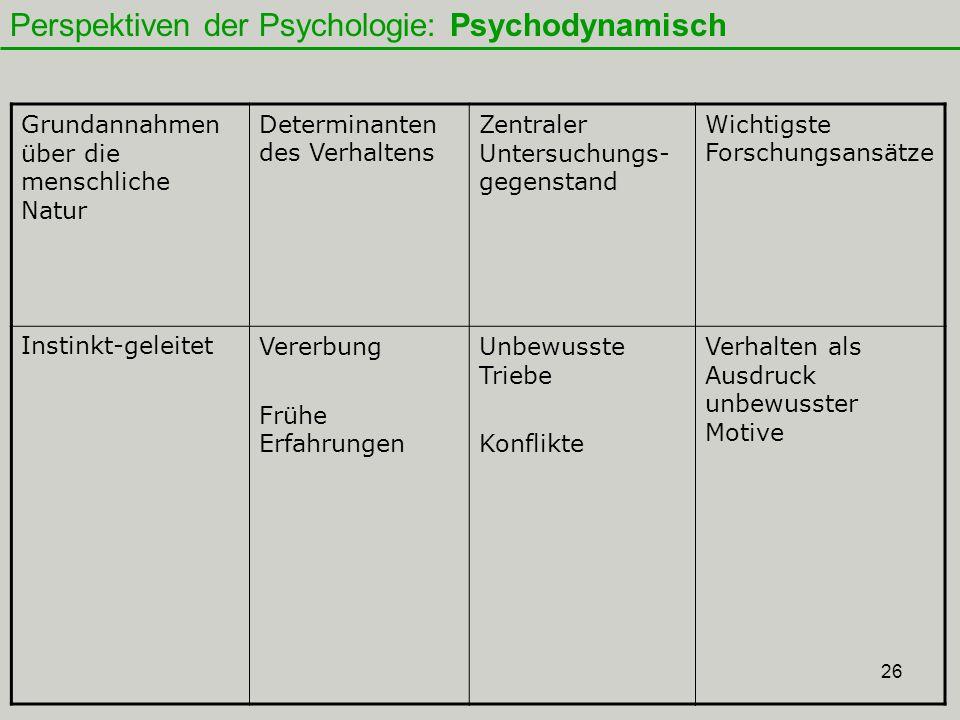 26 Grundannahmen über die menschliche Natur Determinanten des Verhaltens Zentraler Untersuchungs- gegenstand Wichtigste Forschungsansätze Instinkt-geleitetVererbung Frühe Erfahrungen Unbewusste Triebe Konflikte Verhalten als Ausdruck unbewusster Motive Perspektiven der Psychologie: Psychodynamisch