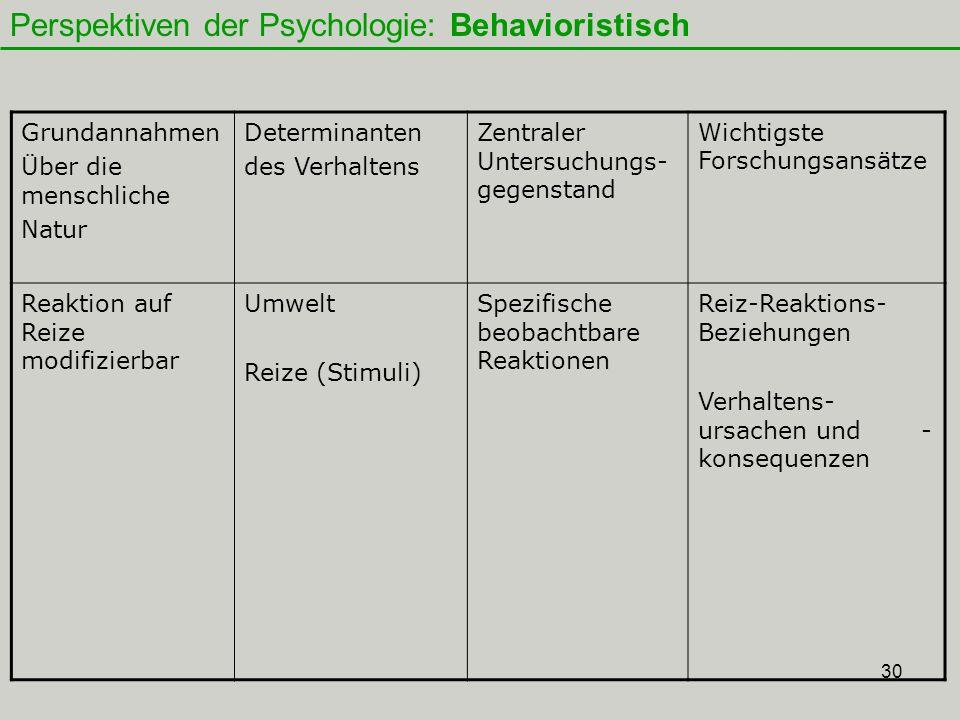 30 Grundannahmen Über die menschliche Natur Determinanten des Verhaltens Zentraler Untersuchungs- gegenstand Wichtigste Forschungsansätze Reaktion auf Reize modifizierbar Umwelt Reize (Stimuli) Spezifische beobachtbare Reaktionen Reiz-Reaktions- Beziehungen Verhaltens- ursachen und - konsequenzen Behavioristische Perspektive Perspektiven der Psychologie: Behavioristisch
