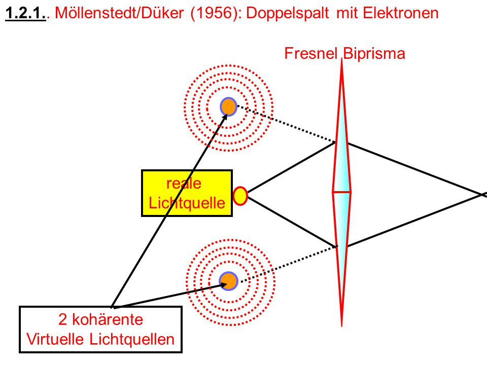 reale Lichtquelle Fresnel Biprisma 2 kohärente Virtuelle Lichtquellen 1.2.1..