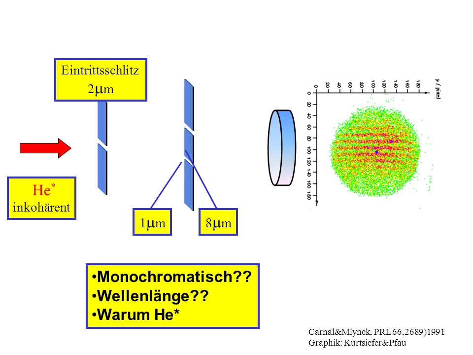 He * inkohärent Eintrittsschlitz 2  m Carnal&Mlynek, PRL 66,2689)1991 Graphik: Kurtsiefer&Pfau 1m1m8m8m Monochromatisch?.