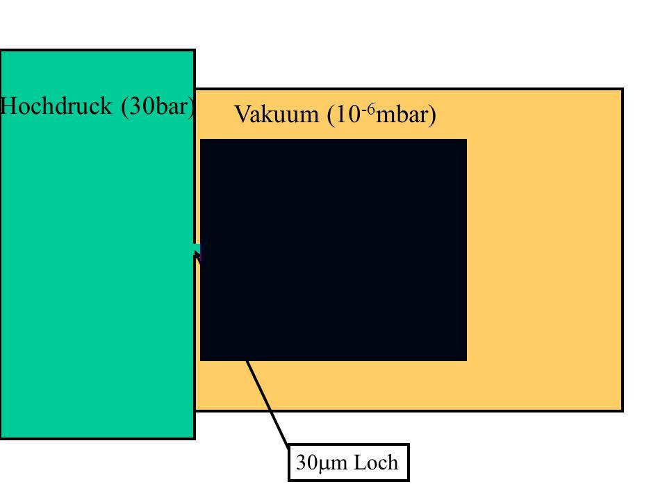 Hochdruck (30bar) Vakuum (10 -6 mbar) 30  m Loch
