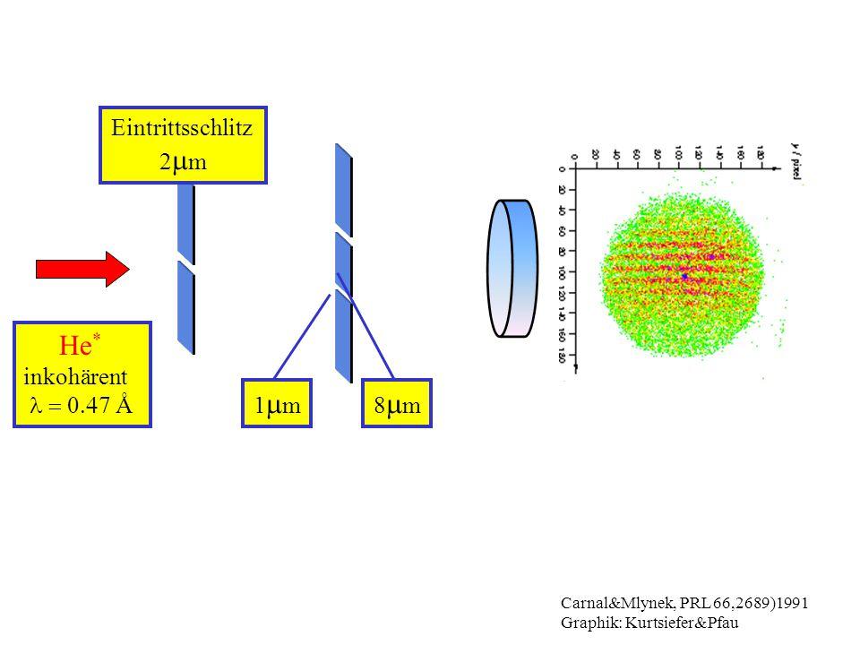He * inkohärent  Å Eintrittsschlitz 2  m Carnal&Mlynek, PRL 66,2689)1991 Graphik: Kurtsiefer&Pfau 1m1m8m8m