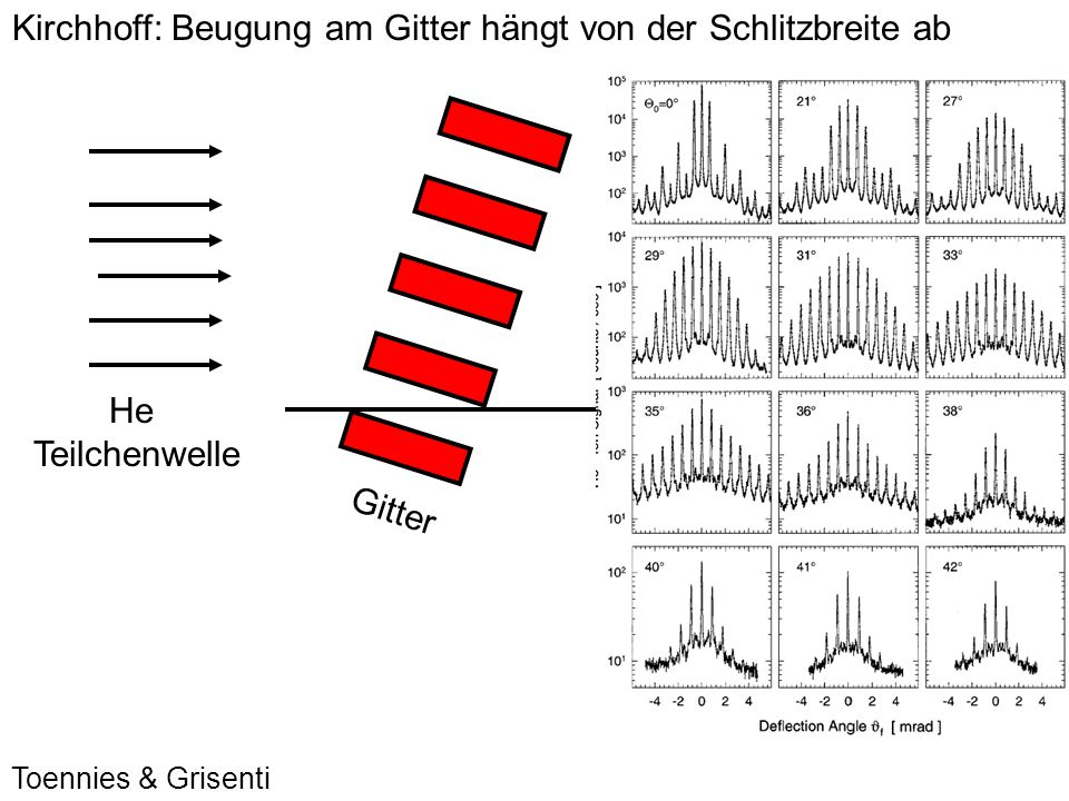 Kirchhoff: Beugung am Gitter hängt von der Schlitzbreite ab He Teilchenwelle Einhüllende hängt von Stegbreite und Schlitzbreite ab.