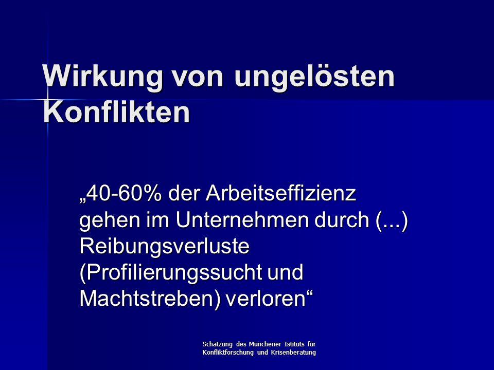 """Schätzung des Münchener Istituts für Konfliktforschung und Krisenberatung Wirkung von ungelösten Konflikten """"40-60% der Arbeitseffizienz gehen im Unte"""