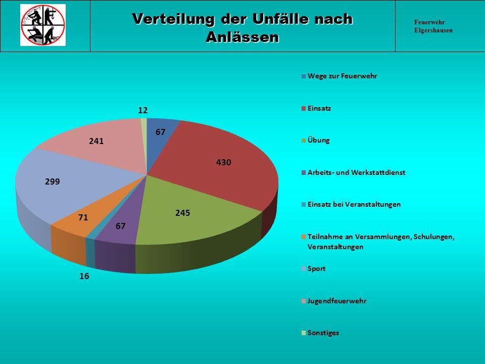 Feuerwehr Elgershausen Verteilung der Unfälle nach Anlässen