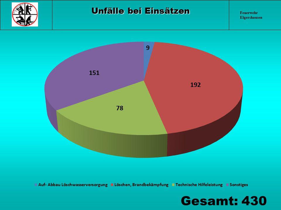 Feuerwehr Elgershausen Unfälle bei Einsätzen Gesamt: 430
