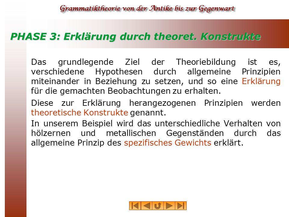 PHASE 3: Erklärung durch theoret. Konstrukte Das grundlegende Ziel der Theoriebildung ist es, verschiedene Hypothesen durch allgemeine Prinzipien mite