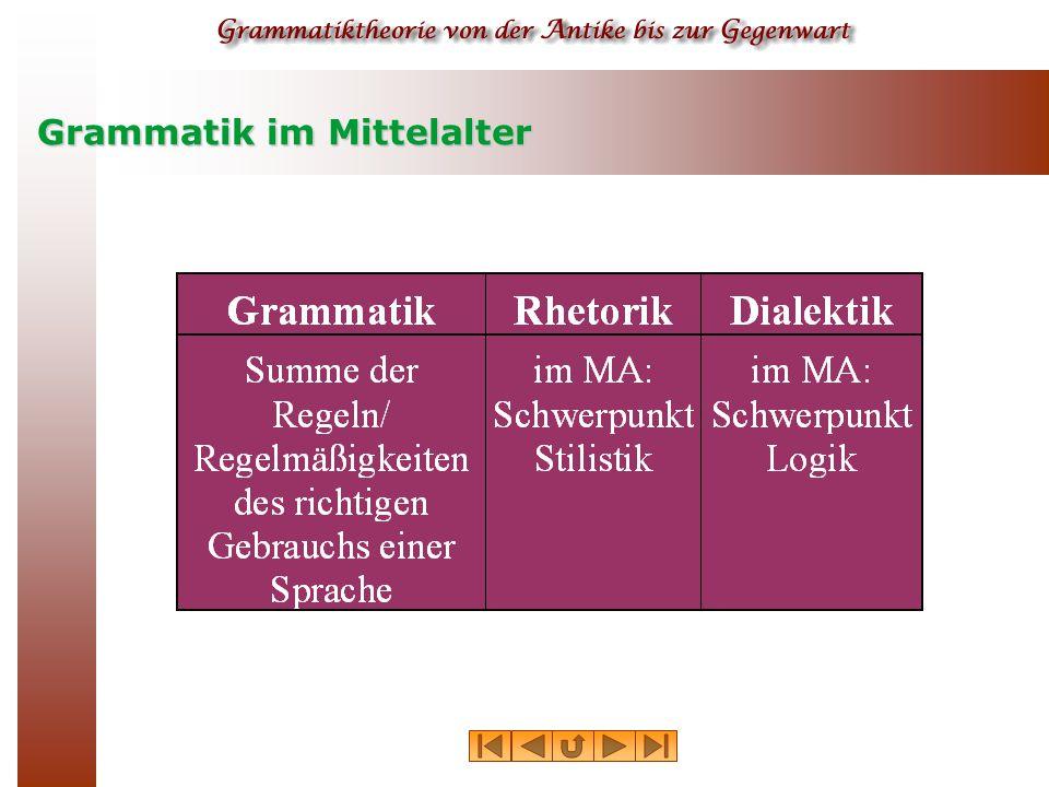 Grammatik in der Gegenwart  Grammatik als Lehr- und Nachschlagewerk über den Bau bzw.