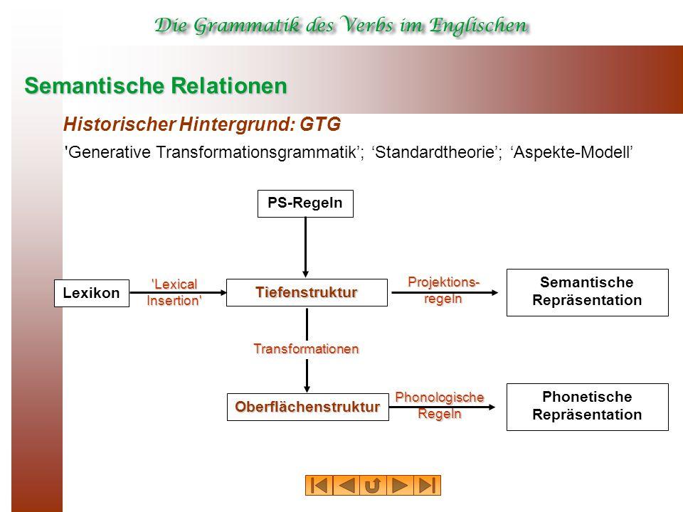 Semantische Relationen Historischer Hintergrund: GTG 'Generative Transformationsgrammatik'; 'Standardtheorie'; 'Aspekte-Modell' Tiefenstruktur Oberflä
