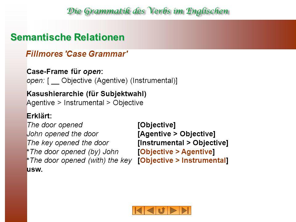 Semantische Relationen Fillmores 'Case Grammar' Case-Frame für open: open: [ __ Objective (Agentive) (Instrumental)] Kasushierarchie (für Subjektwahl)