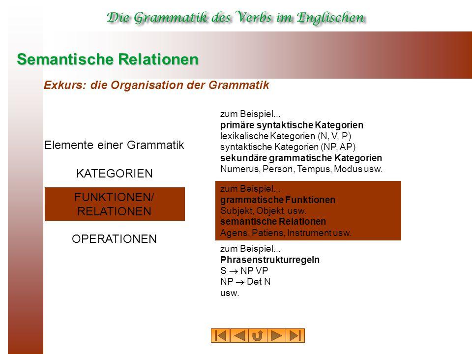 Semantische Relationen Exkurs: die Organisation der Grammatik Elemente einer Grammatik KATEGORIEN FUNKTIONEN/ RELATIONEN OPERATIONEN zum Beispiel... p