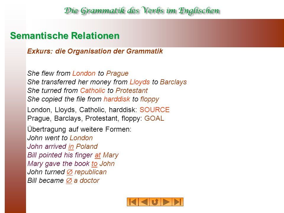 Semantische Relationen She flew from London to Prague She transferred her money from Lloyds to Barclays She turned from Catholic to Protestant She copied the file from harddisk to floppy London, Lloyds, Catholic, harddisk: SOURCE Prague, Barclays, Protestant, floppy: GOAL Übertragung auf weitere Formen: John went to London John arrived in Poland Bill pointed his finger at Mary Mary gave the book to John John turned  republican Bill became  a doctor Exkurs: die Organisation der Grammatik