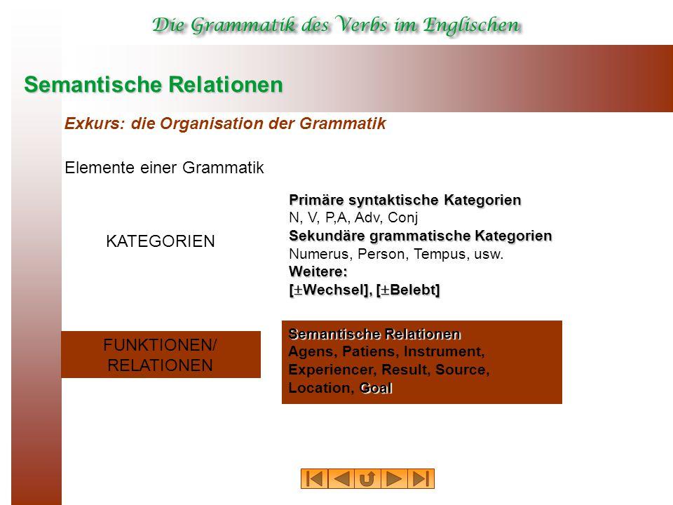 Primäre syntaktische Kategorien N, V, P,A, Adv, Conj sekundäre grammatische Kategorien Numerus, Person, Tempus, usw. Semantische Relationen Exkurs: di