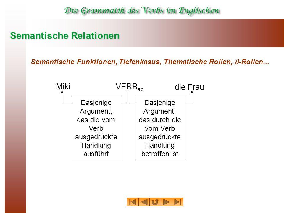 Semantische Relationen Semantische Funktionen, Tiefenkasus, Thematische Rollen,  -Rollen... MikiVERB ap die Frau Dasjenige Argument, das die vom Verb