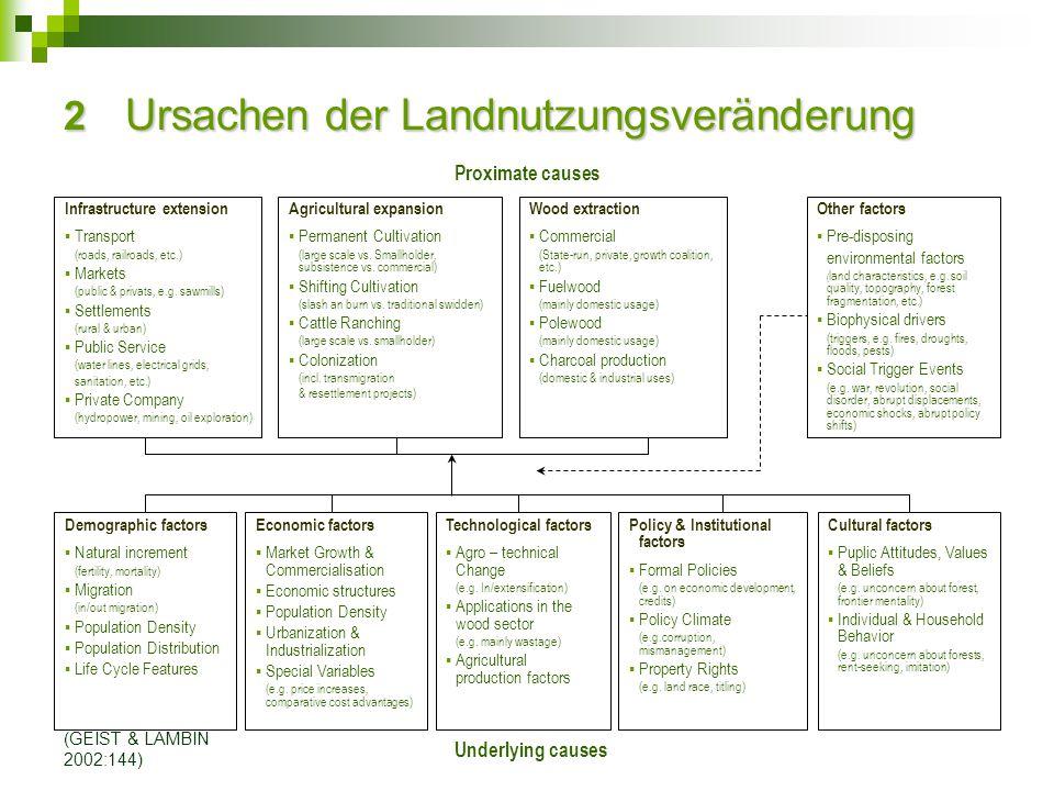(GEIST & LAMBIN 2002:144) 2 Ursachen der Landnutzungsveränderung Other factors  Pre-disposing environmental factors ( land characteristics, e.g. soil