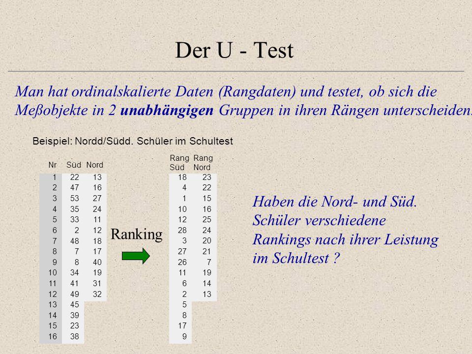Der U - Test Berechnung eines U – Wertes: Rangsummen Es gilt: 1823 422 115 1016 1225 2824 320 2721 267 1119 614 213 5 8 17 9 Rang Süd Rang Nord Ferner: Man kann die Teststatistik alternativ über U oder U' berechnen.
