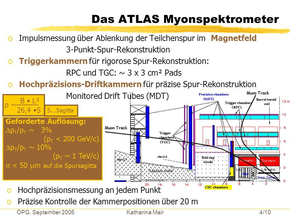 ÖPG, September 2005 Katharina Mair 4/10 Das ATLAS Myonspektrometer oImpulsmessung über Ablenkung der Teilchenspur im Magnetfeld 3-Punkt-Spur-Rekonstru