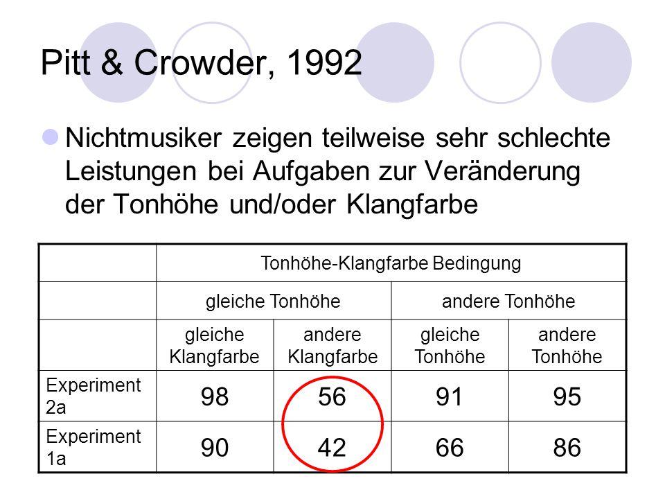 Pitt & Crowder, 1992 Nichtmusiker zeigen teilweise sehr schlechte Leistungen bei Aufgaben zur Veränderung der Tonhöhe und/oder Klangfarbe Tonhöhe-Klangfarbe Bedingung gleiche Tonhöheandere Tonhöhe gleiche Klangfarbe andere Klangfarbe gleiche Tonhöhe andere Tonhöhe Experiment 2a 98569195 Experiment 1a 90426686