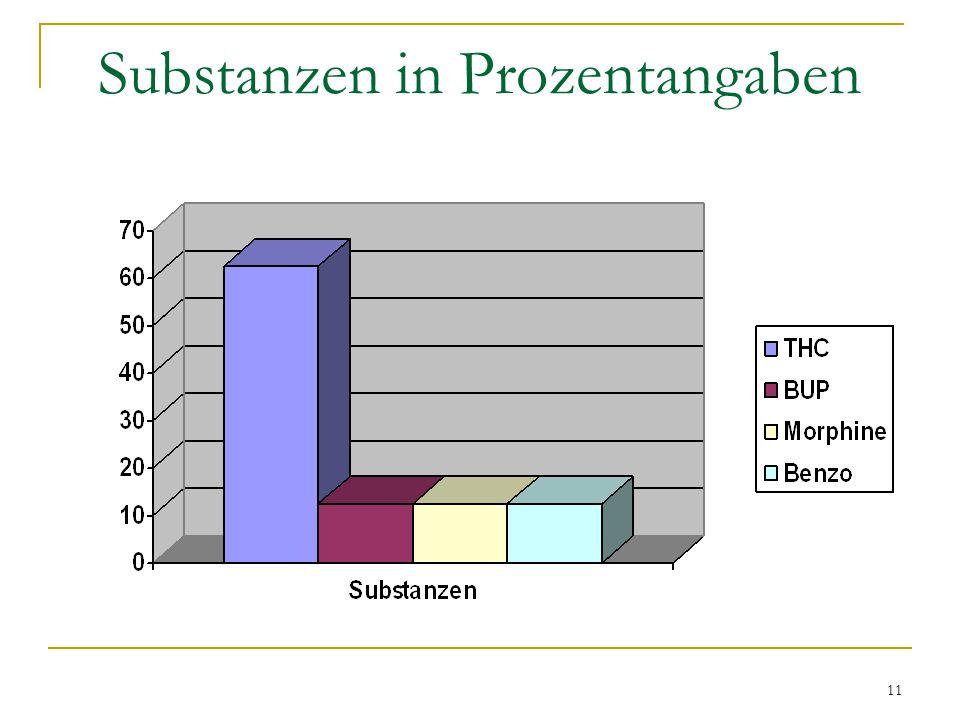 11 Substanzen in Prozentangaben