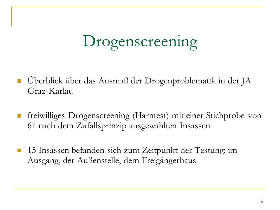 6 Drogenscreening Überblick über das Ausmaß der Drogenproblematik in der JA Graz-Karlau freiwilliges Drogenscreening (Harntest) mit einer Stichprobe von 61 nach dem Zufallsprinzip ausgewählten Insassen 15 Insassen befanden sich zum Zeitpunkt der Testung: im Ausgang, der Außenstelle, dem Freigängerhaus