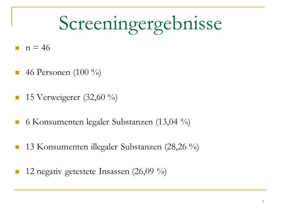 7 Screeningergebnisse n = 46 46 Personen (100 %) 15 Verweigerer (32,60 %) 6 Konsumenten legaler Substanzen (13,04 %) 13 Konsumenten illegaler Substanzen (28,26 %) 12 negativ getestete Insassen (26,09 %)
