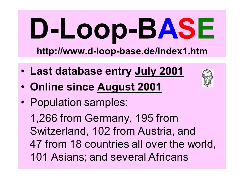 D-Loop-BASE http://www.d-loop-base.de/index1.htm Last database entry July 2001 Online since August 2001 Population samples: 1,266 from Germany, 195 fr